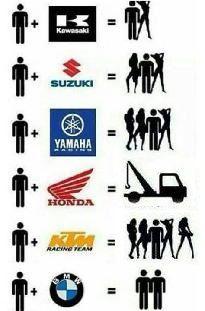 Le Sexe-Appeal de votre moto selon la marque :