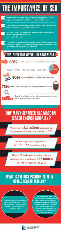 The Importance of #SEO