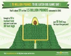 Fun SuperBowl Avocado Consumption Facts!