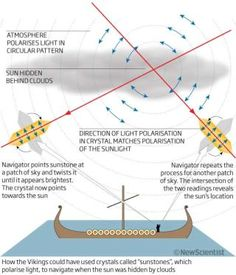 The sky above us is more complicated than it looks. As the sun moves across the sky, it creates a complicated pattern of polarized light. The Vikings could even use this phenomenon to navigate (so do bees, for the record). Are you gonna say they're wrong?
