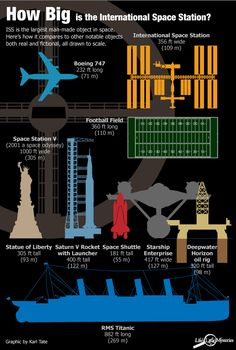 The International Space Station is the largest man-made object in space — but how big is it really?