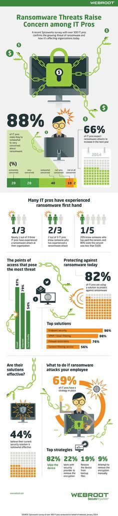 http://www.webroot.com/us/en/business/resources/infographics/ransomware-threats-raise-concern   The growing threat of ransomware and how it's affecting organizations today.