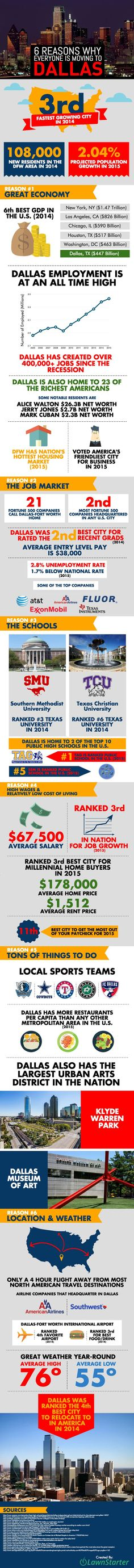 6 Reasons Why Everyone Is Moving To Dallas Texas by Lawnstarter: