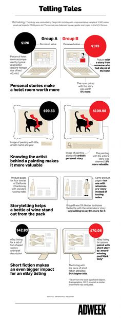 Infographic: How Storytelling Is Helping Brands Sell More Products Adweek Marketing Mail, Marketing En Internet, Content Marketing, Online Marketing, Digital Marketing, Marketing Communications, Experiment, Business Storytelling, Storytelling Techniques