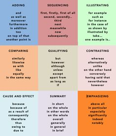 Nursing Notes Discover Popular Transition Words & Phrases in English - ESLBuzz Learning English Transition/ Linking words and phrases in English are used to combine two clauses or sentences presenting contrast comparison condition supposition purpose . Essay Writing Skills, Writing Words, Academic Writing, Teaching Writing, Writing Help, Writing Process, Narrative Essay, English Writing Skills, Informational Writing