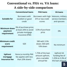 Grants And Down payment Assistance – Kentucky FHA Mortgage Loans Guidelines Fha Mortgage, Mortgage Loan Officer, Mortgage Tips, Fha Loan, Loan Lenders, No Credit Loans, Down Payment, Buying Your First Home