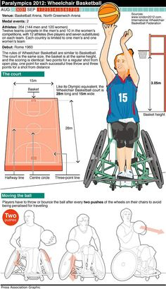 Press Association's Paralympic sport graphics - Wheelchair Basketball. For Basketball and wheelchair basketball equipment visit http://www.bishopsport.co.uk/basketball.html