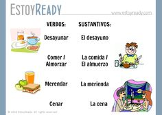 Español - Las comidas del día Teaching Spanish, Learning, Reading, Meals, Studying, Teaching, Onderwijs