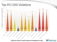TOP PCI DSS Violations