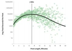 Ideal Content Length (according to Medium) for Blog Posts and Articles: 1400 to 1750 words, taking 7 minutes to read