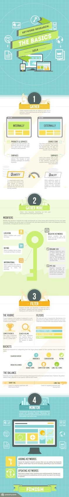 Keyword Research: The Basics 2014   #infographic #KeywordResearch #SEO