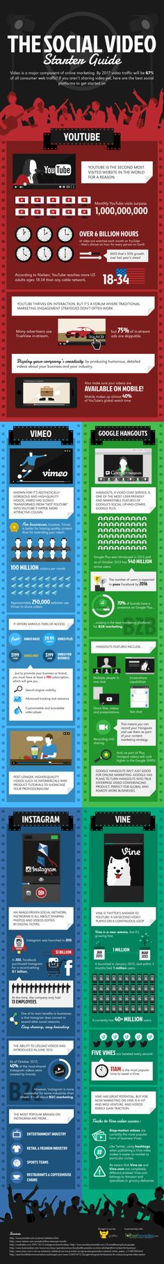 The Social Video guide #infografia #infographic #socialmedia