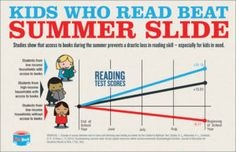 Kids who read beat summer slide - graphic showing how access to books during summer prevents a drastic loss in reading skill, especially for kids in need.