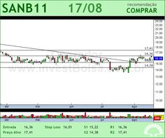 SANTANDER BR - SANB11 - 17/08/2012 #SANB11 #analises #bovespa