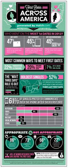 Hogyan lehet megmondani, ha randevúzol