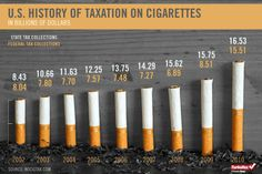 Cigarette Taxes
