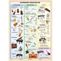 Hudební nástroje Brain Training, Music Theory, Kids Songs, Music Lessons, Musical Instruments, Montessori, Musicals, Homeschool, Language