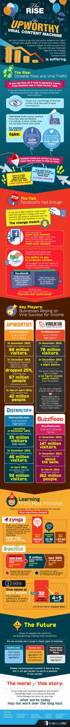 The Rise and Fall of the #Upworthy Viral Content Machine #infographic #Marketing #ContentMarketing #Viralcontent