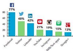 Internacional. Una de las ventajas que ofrecen las redes sociales para los marketeros del mundo es la facilidad y relativa inmediatez con la que se pueden organizar eventos masivos y coordinar grandes números de usuarios en unos cuantos segundos.