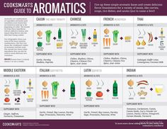 Cook Smarts' Guide to Adding Flavor with Aromatics