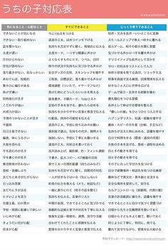 楽々かあさんが作った支援ツールやイラスト・画像を、無料でおすそ分けします。こちらは「声かけ変換表」など、発達障害のあるお子さんへの接し方のコツをまとめたツールのページです。 Japanese Phrases, Social Work, Childcare, Beautiful Words, Kids And Parenting, Trivia, Cool Words, Improve Yourself, Life Hacks