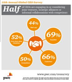 Who are CEOs partnering with? It might surprise you. Find out here: http://pwc.to/1DUqEje  PwC CEO Survey