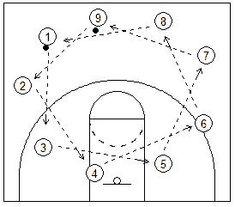 Resultado de imagen para medidas del balon de baloncesto