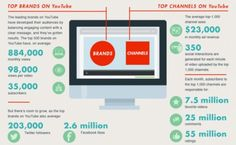 Why Your Startup Must Have A Youtube Demo