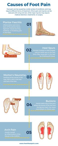 Do you know what's causing your foot pain? It may be one of a number off conditions easily treated with orthotics.