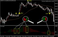 Awesome Oscillator | Forex Indicators Guide