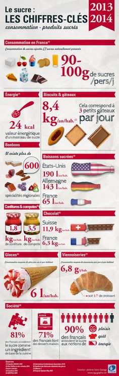 infographie-chiffres-sucre-france-2014.jpg (960×3026)