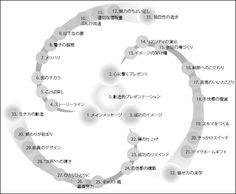 創造的プレゼンの秘訣を言語化した「プレゼンテーション・パターン」 - GIGAZINE