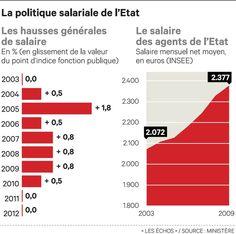 Salaires du public: laguerre des chiffres