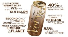 Could this company get any better?! Now #coffee flavored ! Crazy statistics but can't wait to try this :) #energydrinks #gamechanger#healthy http://biancaboniello.vemma.com