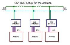 Arduino + Controller Area Network (CAN) Arduino Controller, Controller Area Network, Circuits, Canning, Raspberry, Electronics, Game, Gaming, Raspberries