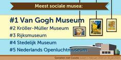 Augustus Travelmaand #4 – Amsterdamse musea domineren sociale media landschap - TravelNext