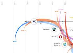Evolution of Web (http://www.evolutionoftheweb.com/static#)