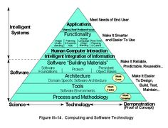 Computing and Software Technology