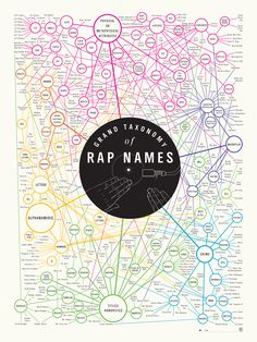 Grand Taxonomy of Rap Names by Pop Chart Lab —