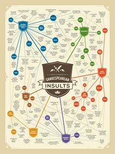 So you think you know a foul word or two? Check out the ultimate guide to Shakespeare insults. Shakespeare, even with his insults, put downs and cussing Writing Help, Writing Tips, Writing Prompts, Shakespeare Insults, William Shakespeare, Shakespeare Plays, Shakespeare Quotes, Shakespeare Birthday, Shakespeare Festival