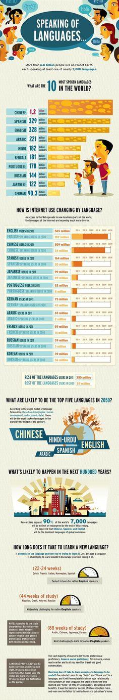 infographic, Translation, Language