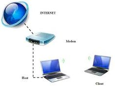 Wi-Fi is the technology used for wireless networking. http://yellowjacketbroadband.com/