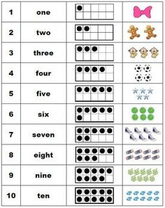 Poster showing numeral, word, ten-frame representation, and picture for numbers to 20.  English and SpanishLetter size, 8.5 x 11 inches