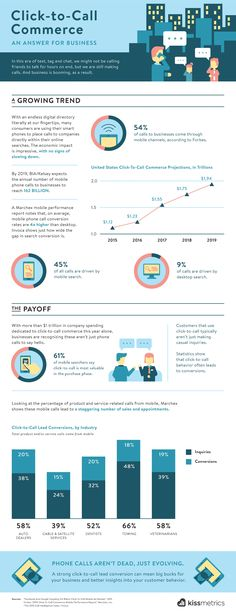 Infographic: Click-to-Call Commerce