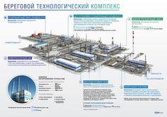 Gazprom Iinfographics on Behance