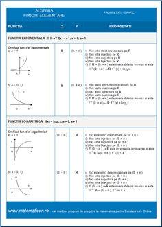 Algebra Functia Exponentiala si Functia Logaritmica - Proprietati Grafic Algebra, Thing 1, Map, Location Map, Cards, Maps