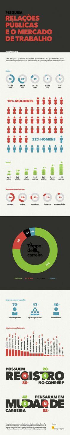 Relações Públicas e o mercado de trabalho: resultados da pesquisa.
