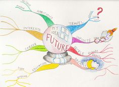 A Gallery of My Mind Maps | Mind Mapping & Creative Thinking