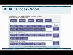 COBIT 5 - The Next Evolution (Global Knowledge webinar)