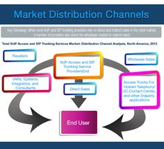 How the market is distributed
